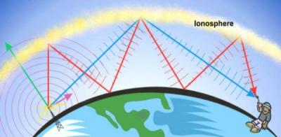 Propagation ionosphérique des ondes courtes.